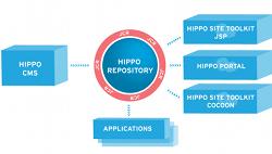 Hippo Architecture